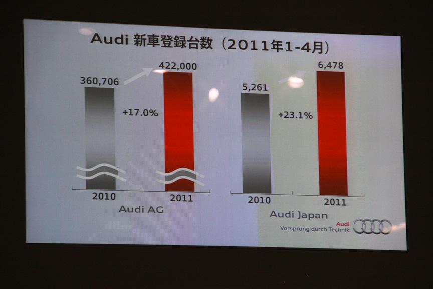 2011年1~4月のアウディの新車登録台数は過去最高を更新中