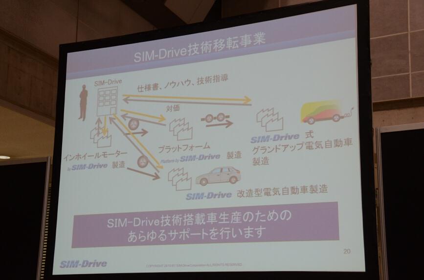 シムドライブは技術を移転する事業
