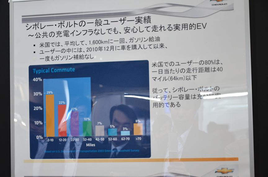 日本初出展のエクステンデッドレンジEV(E-REV)「ボルト」はゼネラルモーターズ・ジャパンのブースで