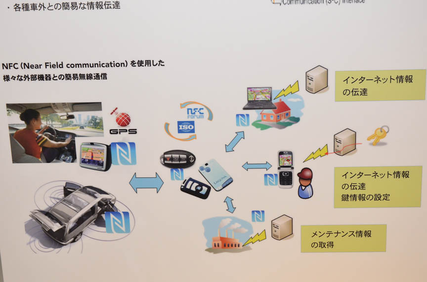 NFCインターフェイスをクルマにも搭載すれば、カーシェアリングなどで利用できる