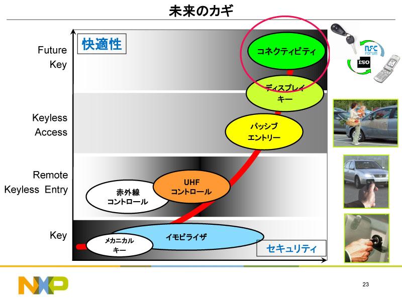 次世代自動車キーはイモビライザーキーやリモートキーレスエントリー、パッシブエントリーなどから発展したもの。クルマと鍵は従来のパッシブエントリーのインターフェイスを使用する