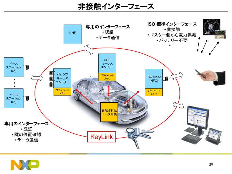 ISO14443(NFC)の非接触インターフェイスで利便性が高まる