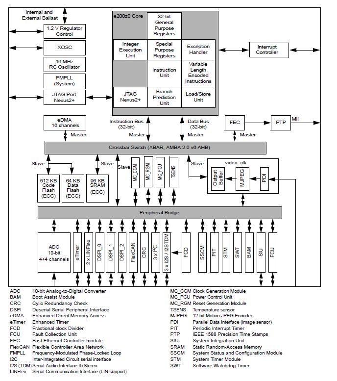 MPC5604Eのブロックダイヤグラム