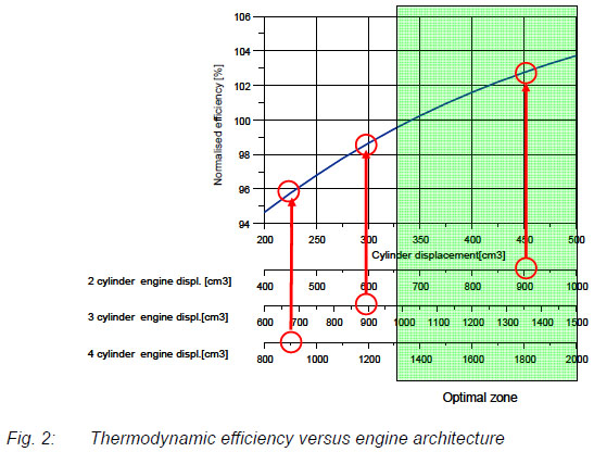 900ccのエンジンを4気筒、3気筒、2気筒にしたときの熱効率(縦軸)を比較したグラフ。2気筒が最も効率がよい