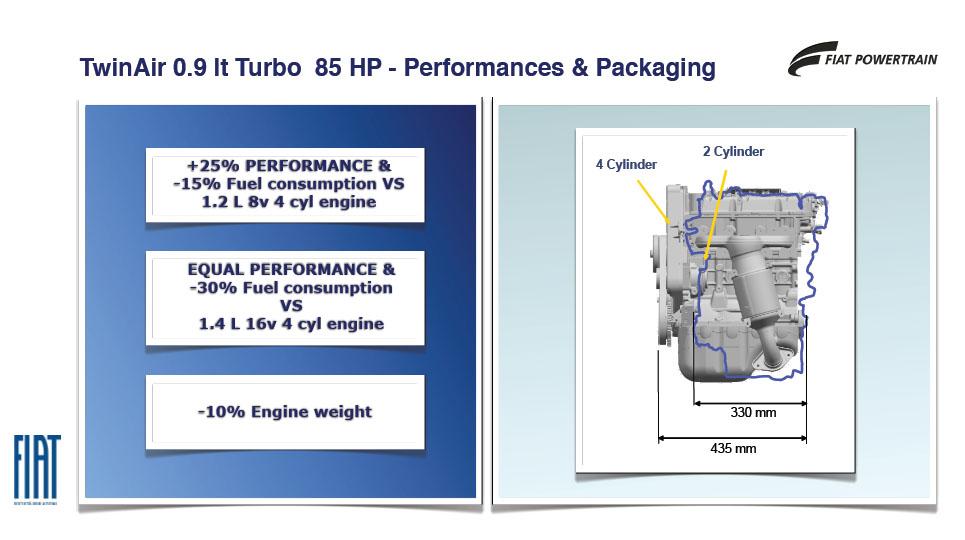 4気筒エンジンよりもコンパクトで、効率がよい