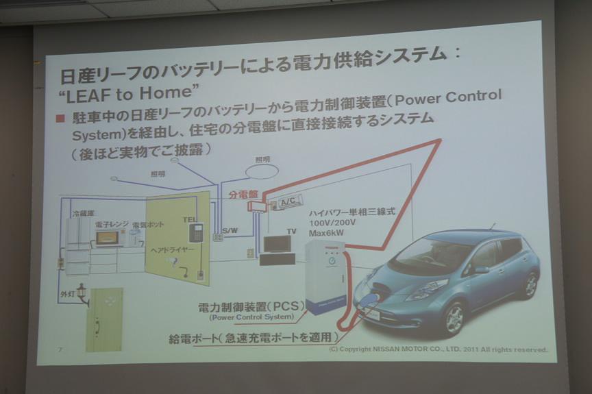 電力制御装置(パワーコントロールシステム)「LEAF to Home」のシステムイメージ