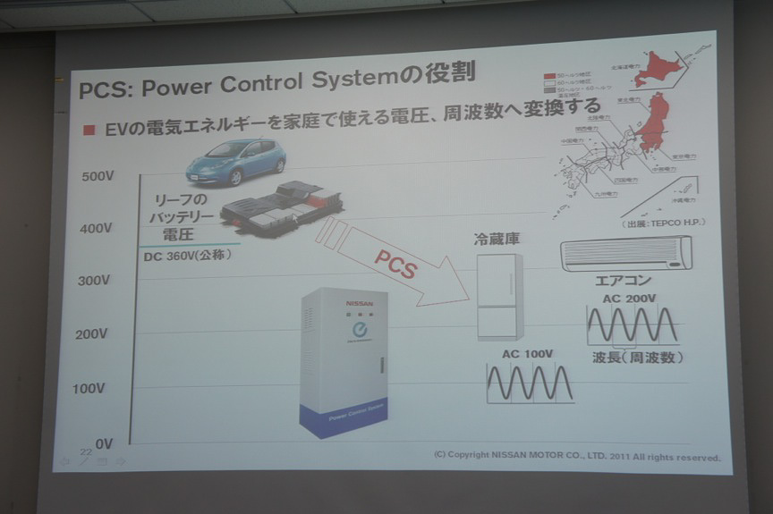 「LEAF to Home」ではリーフのバッテリー電圧DC360Vを家庭用AC100V/200Vに変換する