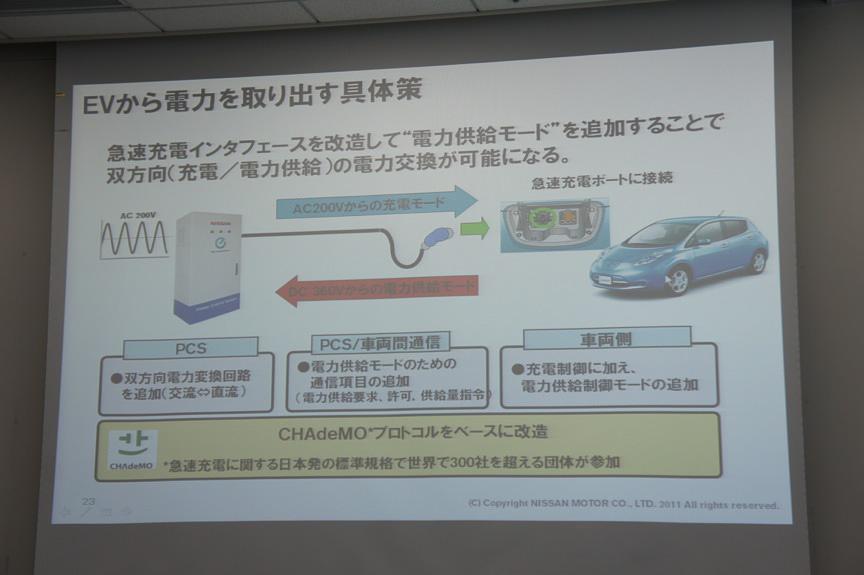 急速充電インターフェイス「CHAdeMO」プロトコルをベースに改造することで、双方向のやり取りが可能になった