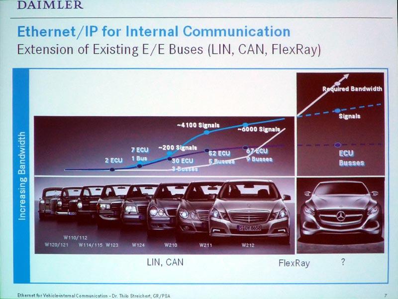 P5:これは今年6月にアメリカで開催された「Freescale Technology Forum 2011」において、ダイムラーによる「Ethernet for Vehicle-internet Communication」というセッションが行われたが、そのセッション資料より。この内容はまた改めて別に説明することになるだろう