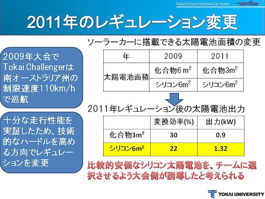 2011年レギュレーションの変更