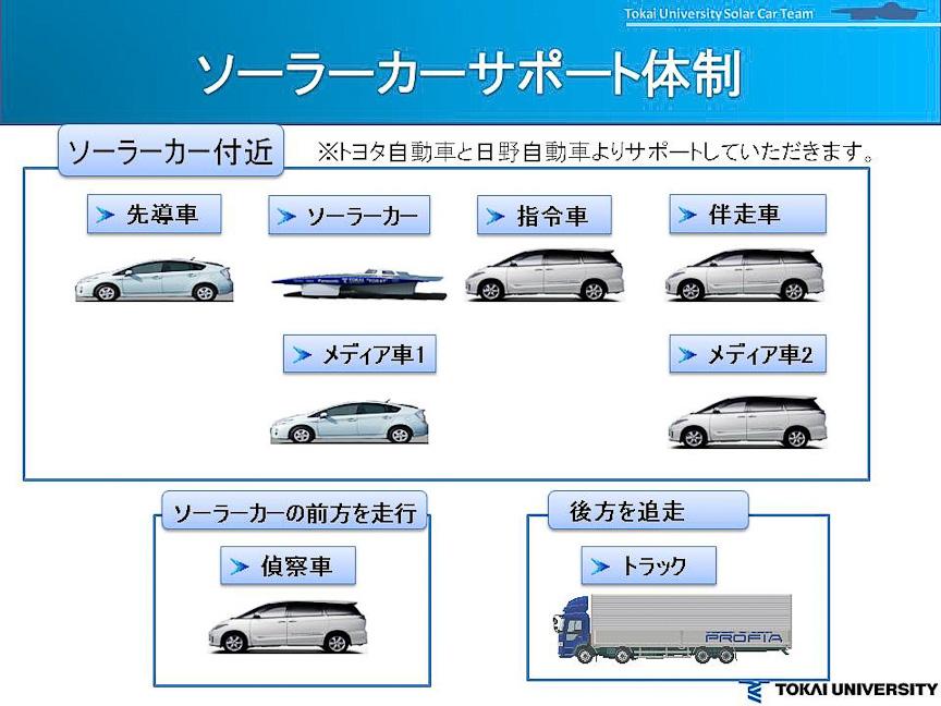 ソーラーカー1台にさまざまなサポートカーが付く