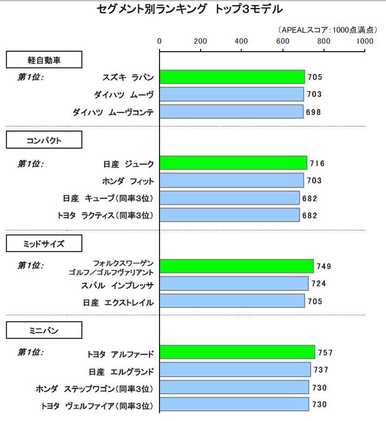 2011年日本自動車商品魅力度調査結果(出展:J.D.パワー アジア・パシフィック)