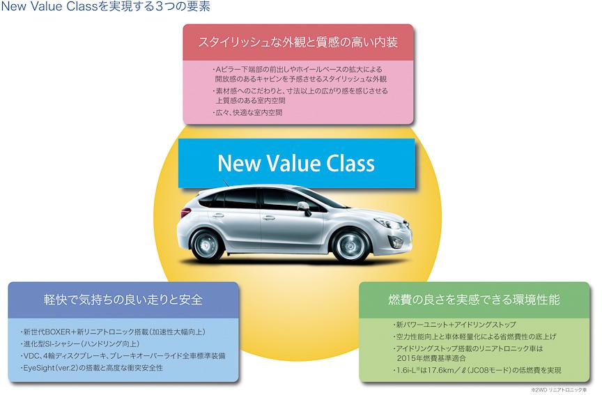 New Value Classを実現する3つの要素