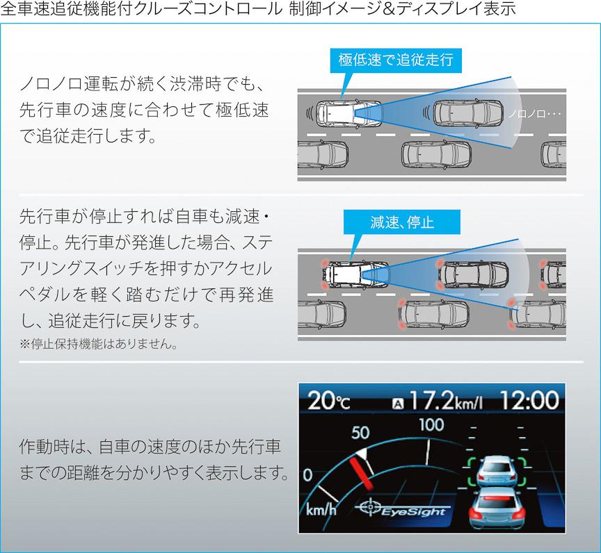 EyeSightによる全車速追従クルーズコントロール。レガシィと異なり停止保持機能はない