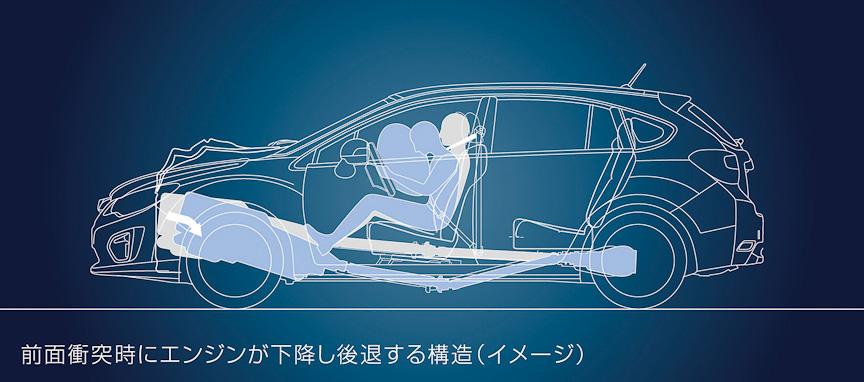 前面衝突時にはエンジンが下に落ちる構造のため、車内空間が確保できる