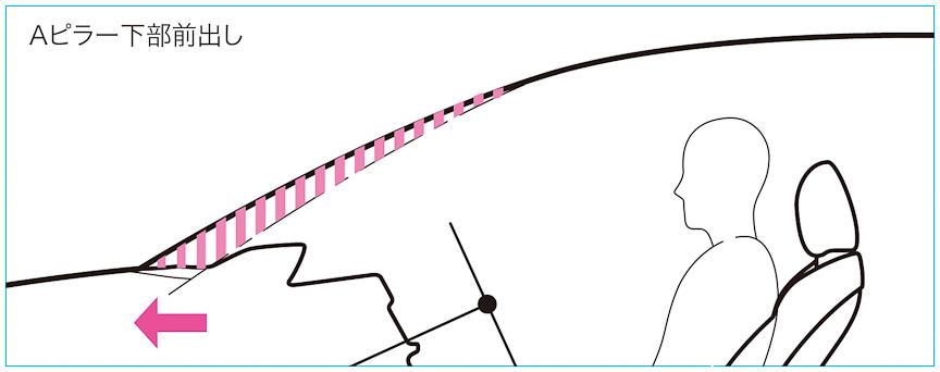 先代モデルと比べAピラー下部を前方に移動