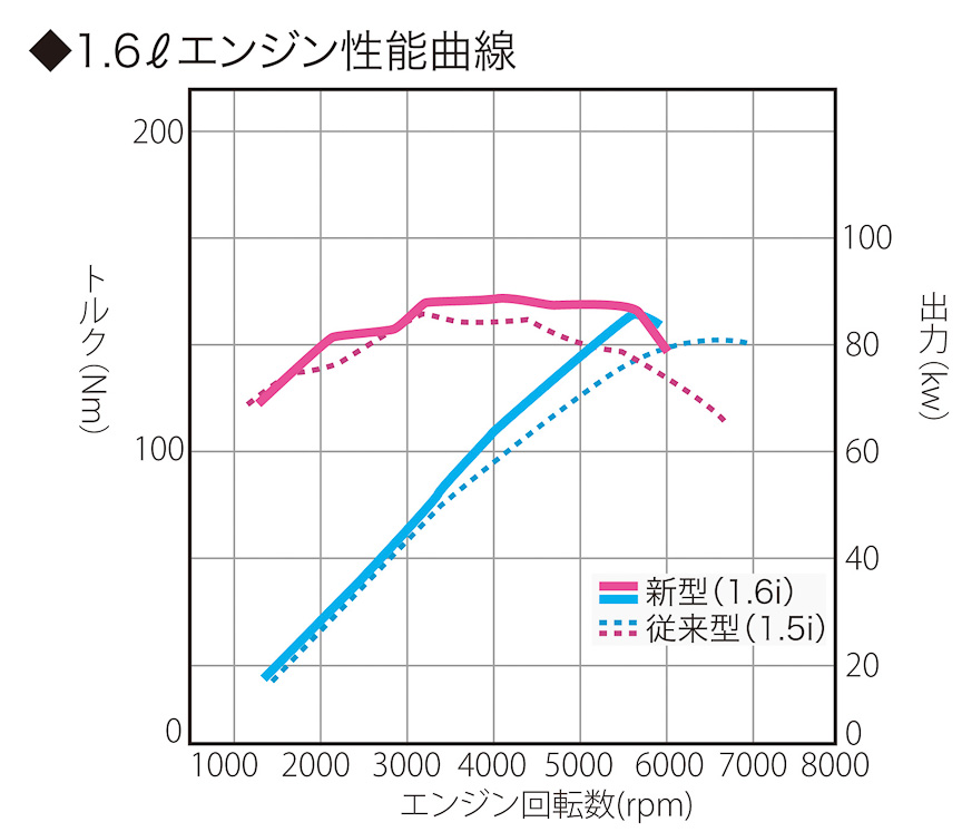 1.6リッターエンジン性能曲線