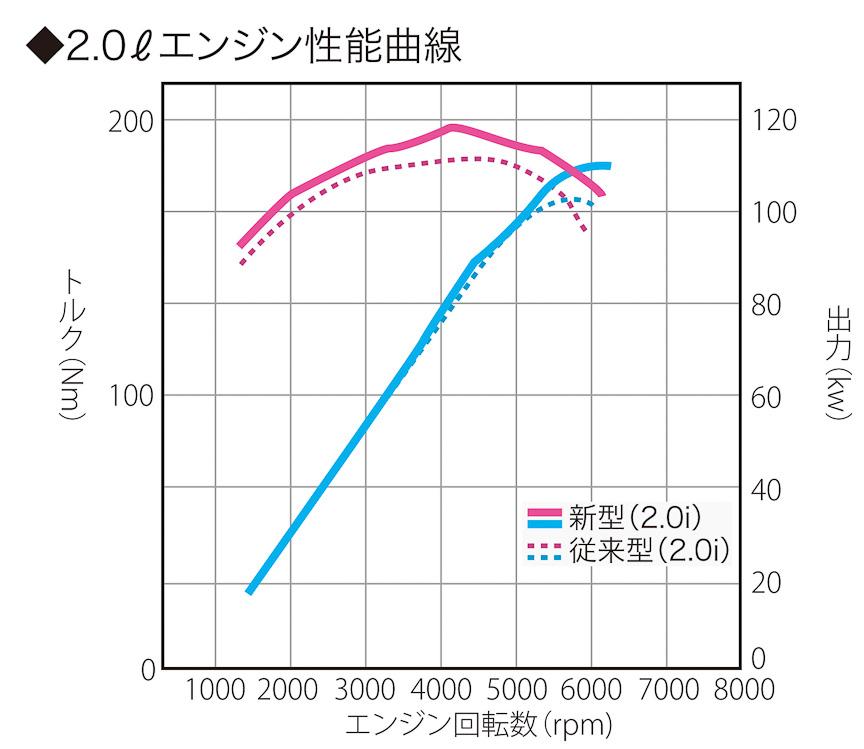2.0リッターエンジン性能曲線