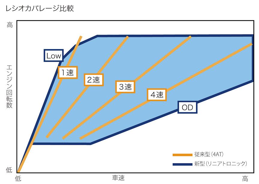 従来型4速ATとのレシオカバレージの比較