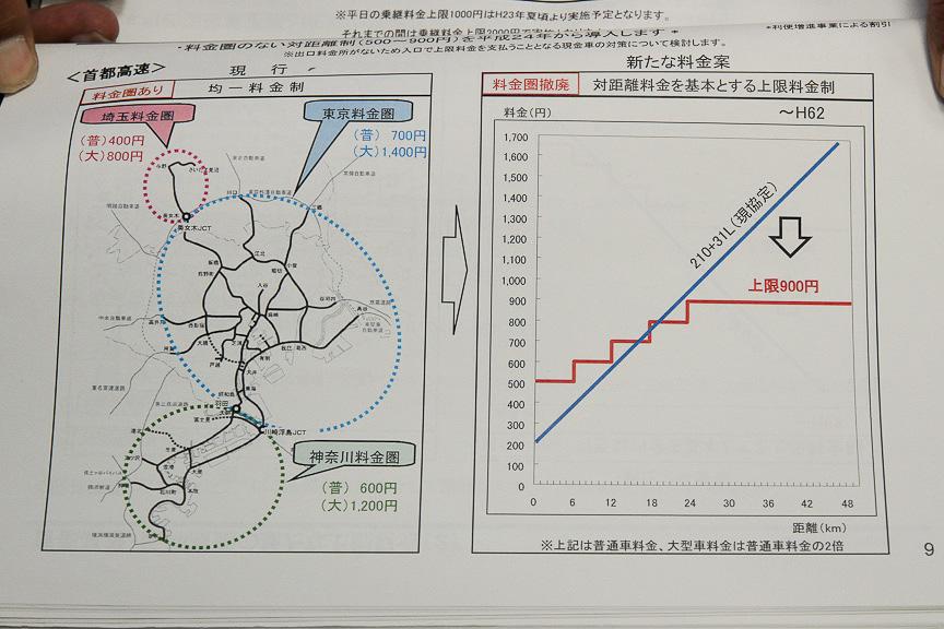 距離別料金の料金推移グラフ。上限を引き下げ、下限を引き上げ、料金を分かりやすい100円刻みのものにしている
