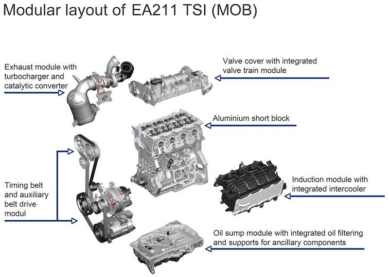 MQBに搭載されるガソリンエンジン「EA211」シリーズ(MOB)もモジュラー構造となる