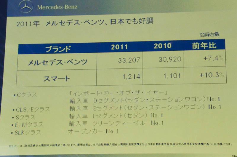 日本での販売台数
