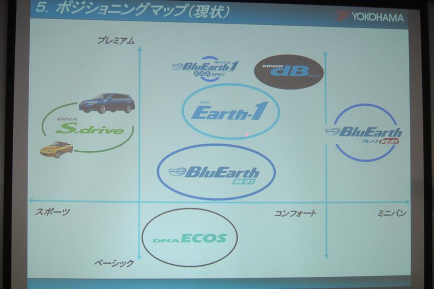 製品のポジショニングマップ。ブルーアース・エースは、アース1を置き換える製品になる