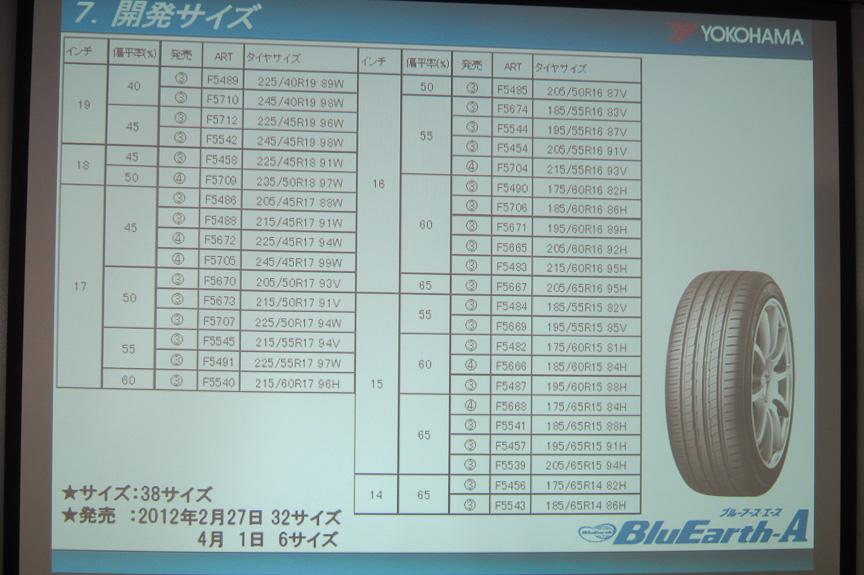 タイヤサイズ。すでに32サイズが発売されている