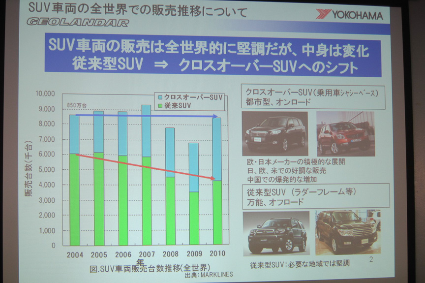 SUV車両の販売動向。モノコック構造のクロスオーバーSUVが増えている