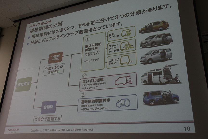 自工会による福祉車両の分類は、介助される人のための「乗込み補助」「車いす仕様車」と、自分で運転する人のための「運転補助装置」という3種類。LVではフルラインアップ戦略を推し進めていると言う