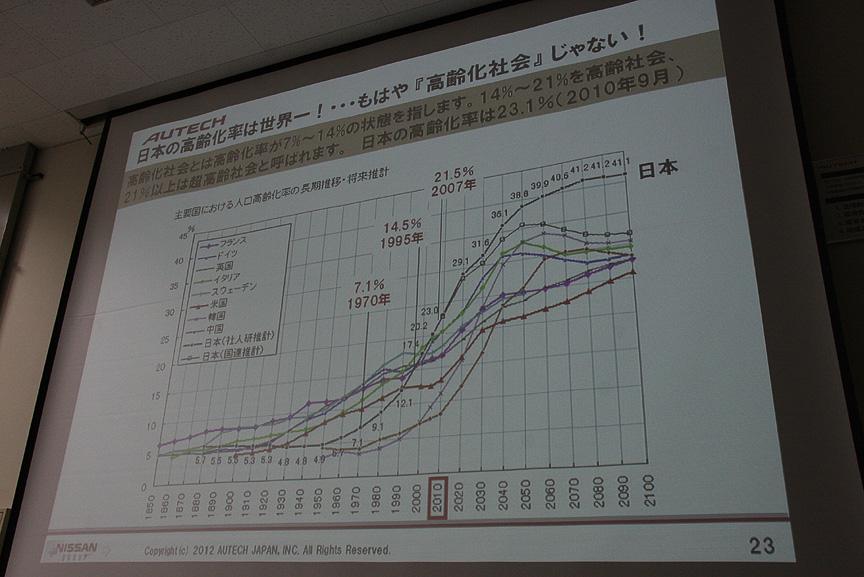 日本が「高齢化社会」と呼ばれていたのは昔のこと。すでに1995年には高齢化率が14%を超えて高齢社会になり、2007年からは高齢化率21%以上の超高齢社会。4人に1人が65歳以上の高齢者という時代も目の前で、LVの必要性は高まる一方だ