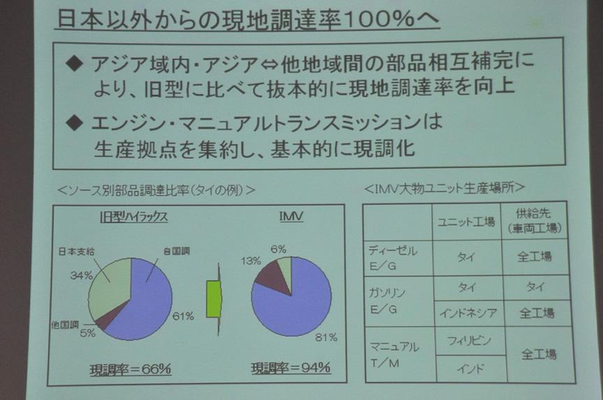日本以外からの現地調達率を100%に
