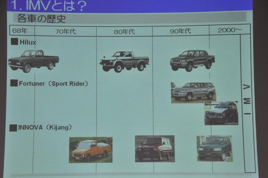 各車の歴史