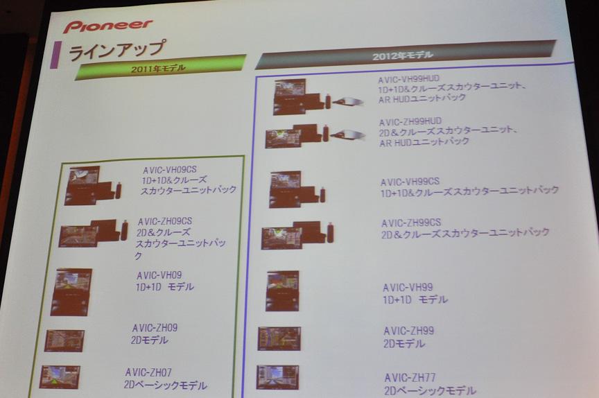2012年モデルのラインアップは、1DIN+1DINモデル、2DINモデルそれぞれにAR HUDユニット付属モデルが加わり7機種となった