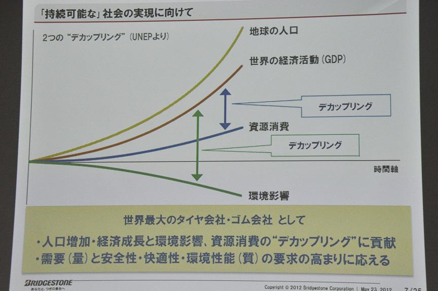 人口や経済成長とのデカップリングを目指す