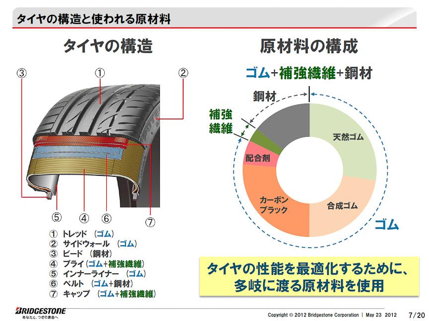 タイヤの構造と、使われている素材