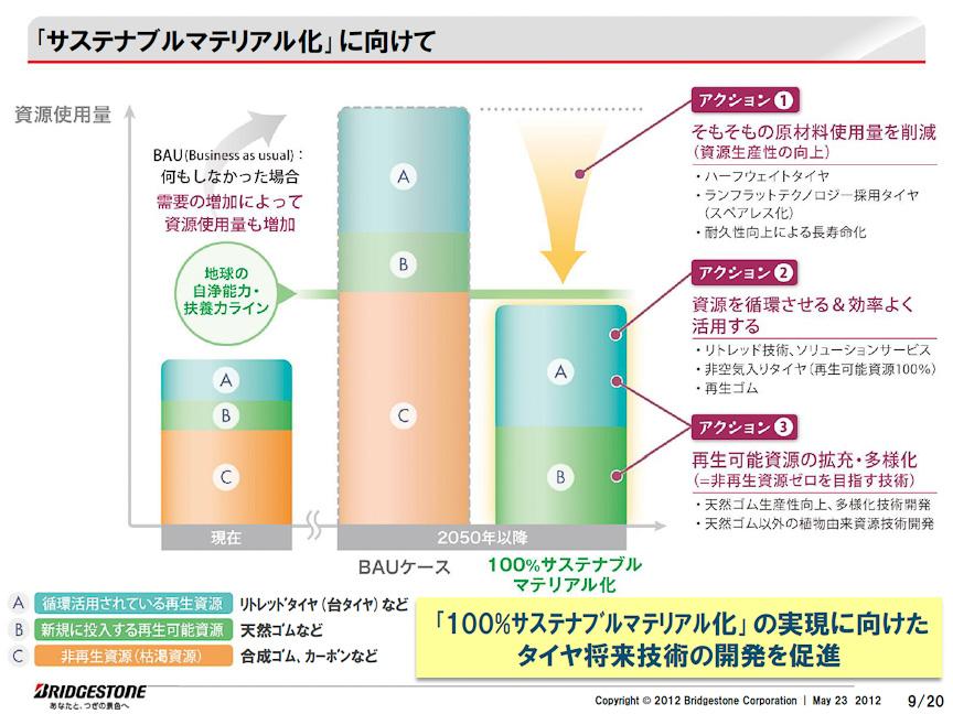 100%サステナブルマテリアル化を実現することで、環境負荷を低減する