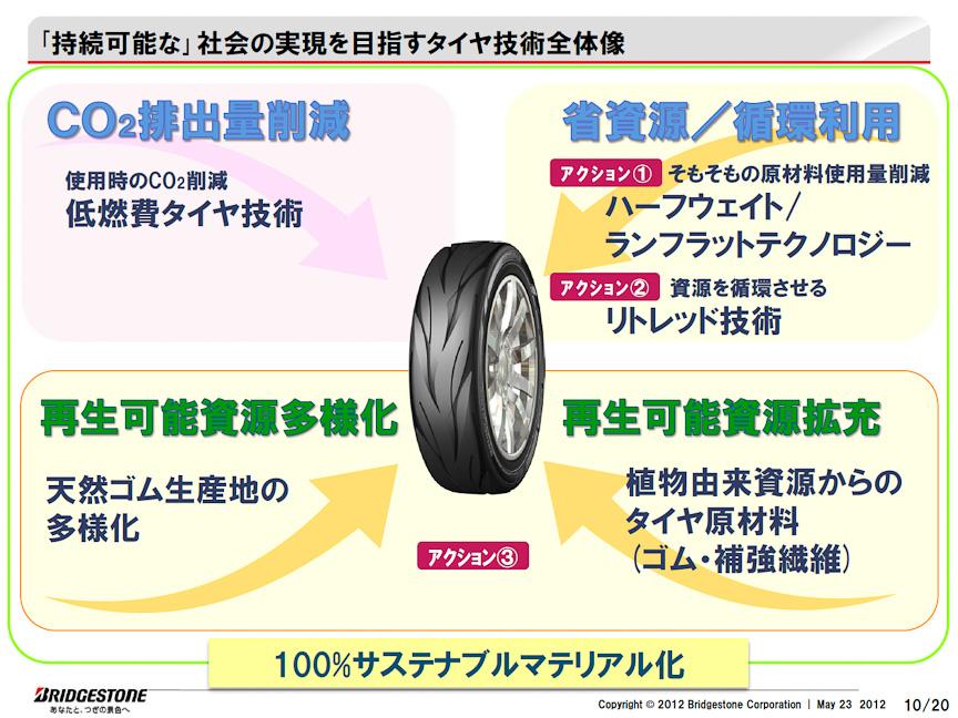 さまざまなタイヤ技術を投入