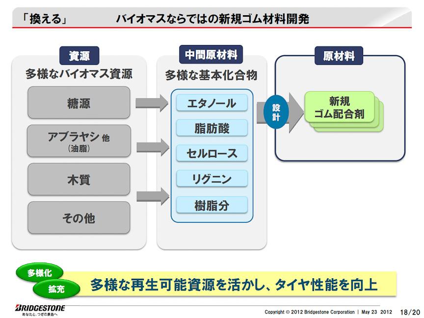 ゴムの配合剤については、さまざまなバイオマスを使用する