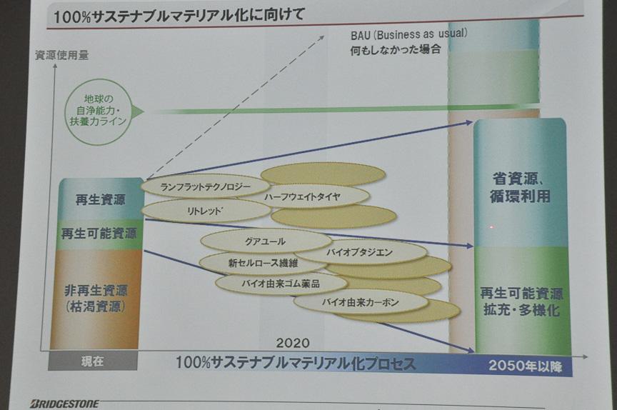 さまざまなテクノロジーを投入することで、2050年以降に非再生資源の使用をゼロにしていく
