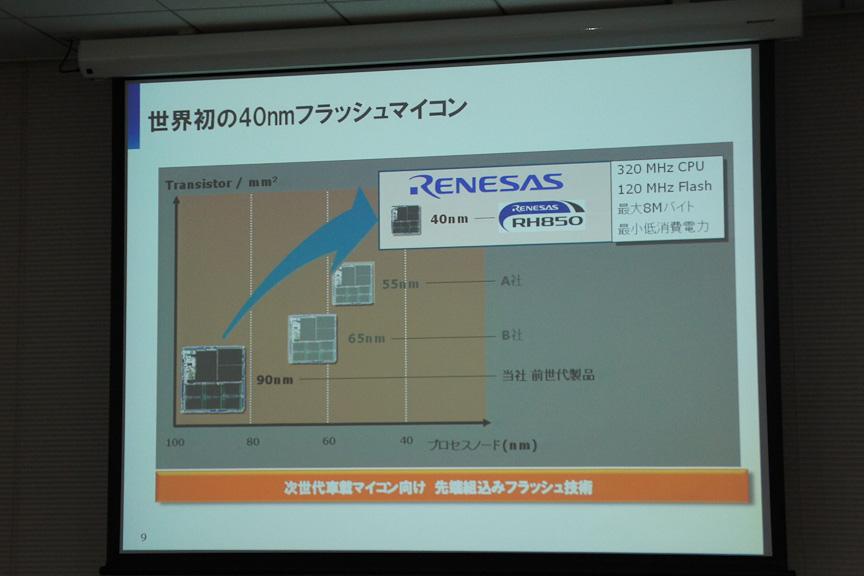 すでにルネサスは自社40nmプロセスルールを利用した製品の開発を終了、量産開始予定