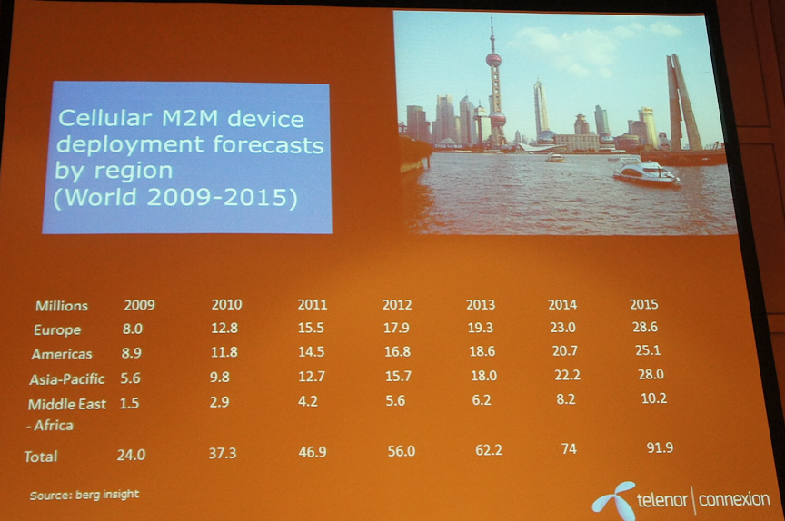 今後もM2Mの市場は成長することが予想されている