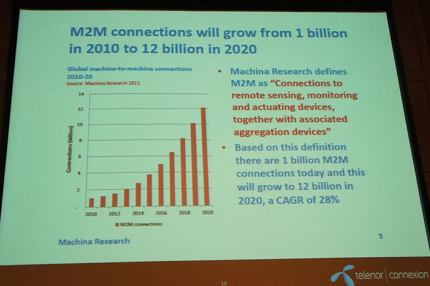 2020年にはM2Mで接続される機器は120億台に成長すると考えられている