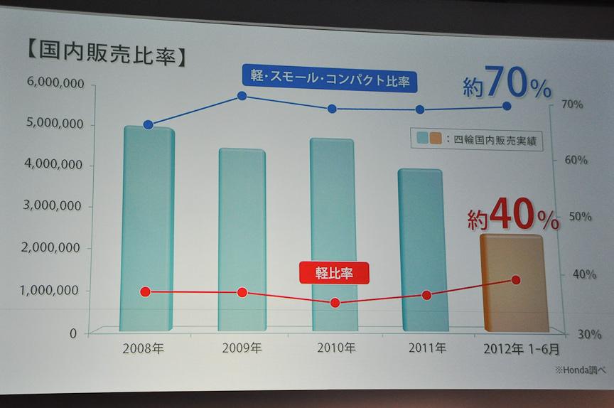 四輪の国内販売実績。コンパクトカーやスモールカー、軽自動車が70%。軽比率も上昇している