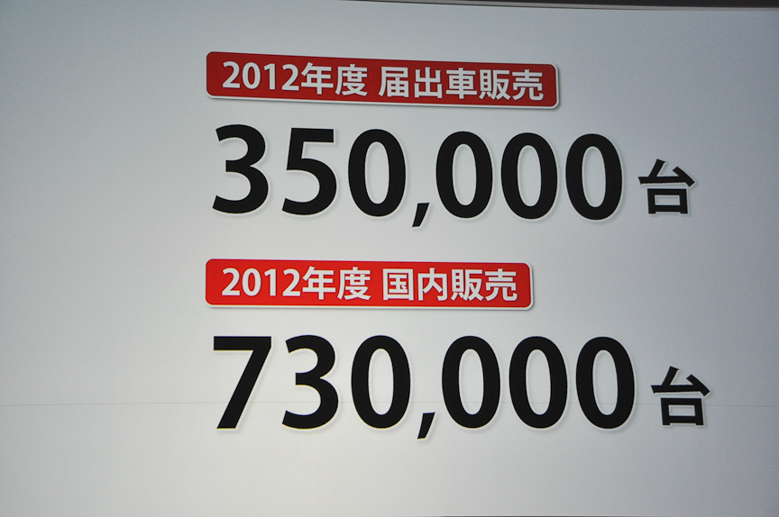 2012年度の販売目標