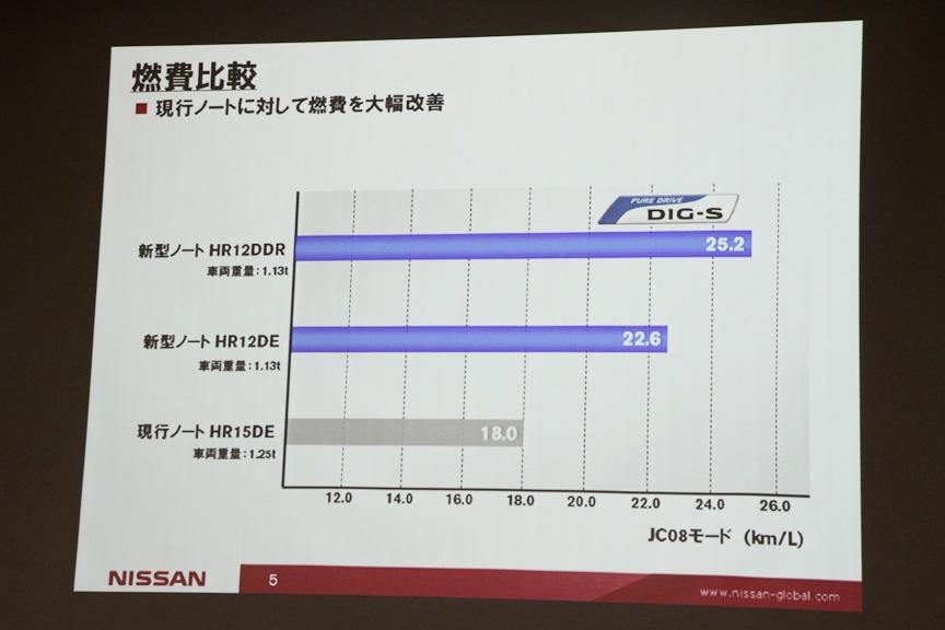 従来のノートとの燃費比較。HR12DDR搭載車はJC08モード燃費で25.2km/Lをマーク