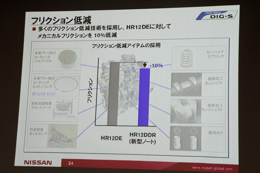 HR12DEに対してメカニカルフリクションを10%低減させることに成功