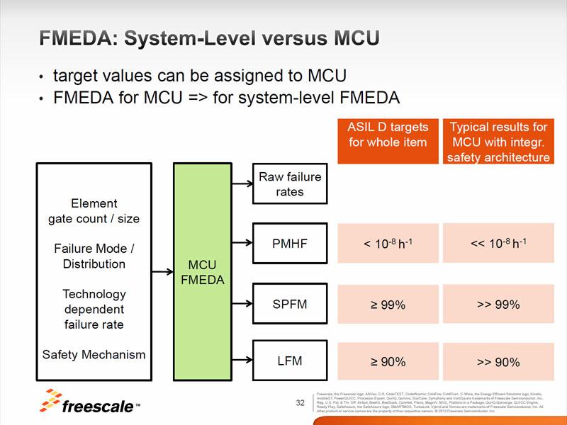 Photo06:Photo02にもちらっと出てくるが、ISO 26262では安全レベルをASIL A~ASIL Dの4レベルで定めており、ASIL Dは一番厳しいレベルである。例えばASIL Cの場合、PMHFは10^-7h^-1、SPFMは97%以上、LFMは80%以上とやや数字が緩い