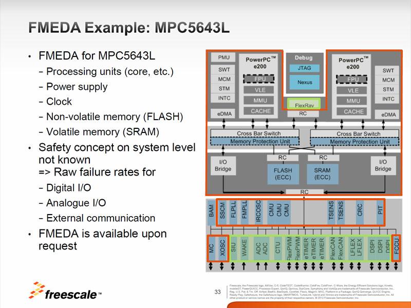 Photo01:この図では詳細は省かれているが、CPUコアとしてはe200z4というPowerPCベースのものを最高120MHzで動作させている。e200z4そのものはそれほど高速ではなく、性能としてはそこらのマイコンよりやや高速程度と考えていただければいいだろう