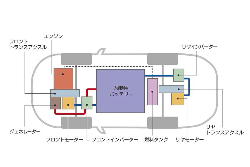 プラグインハイブリッドEVシステムの構成図